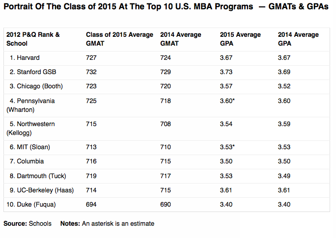 Portrait of the Class of 2015 at the Top 10 U.S. MBA Programs - GMATs and GPAs