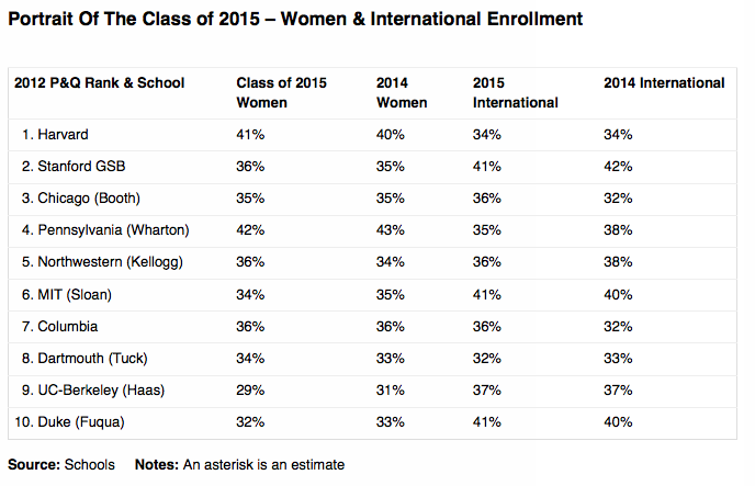 Portrait of the Class of 2015 at the Top 10 U.S. MBA Programs - Women and International Enrolment
