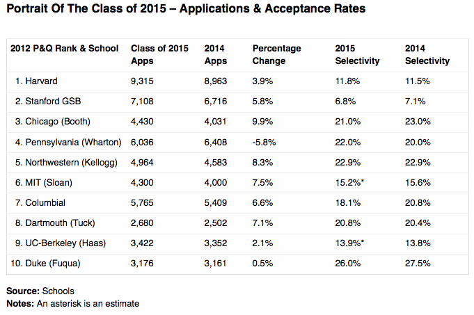 Portrait of the Class of 2015 at the Top 10 U.S. MBA Programs -Applications and Acceptance Rates