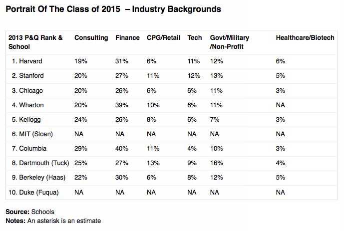 Portrait of the Class of 2015 at the Top 10 U.S. MBA Programs -Industry Backgrounds