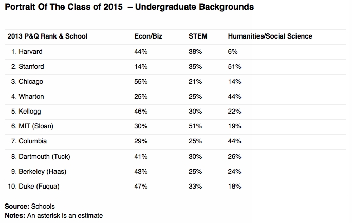 Portrait of the Class of 2015 at the Top 10 U.S. MBA Programs -Undergraduate Backgrounds